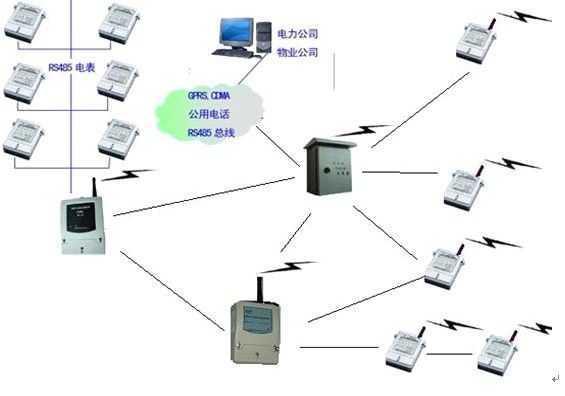 无线网络模块