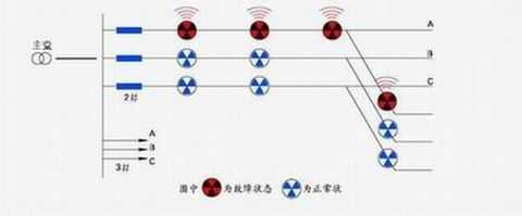 SKC型線路狀態智能監控系統