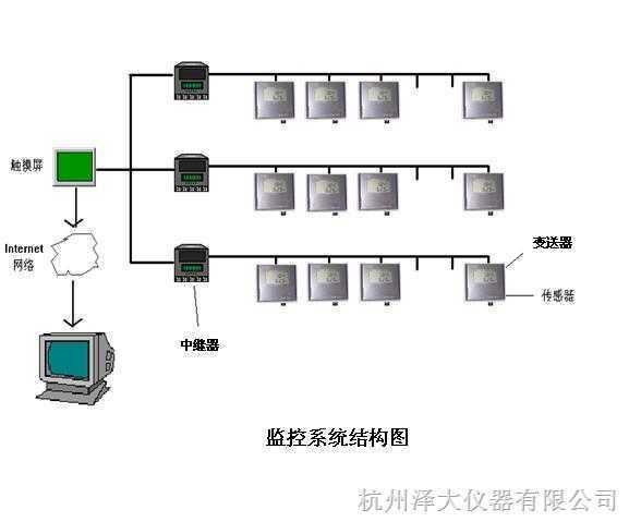 温湿度监控系统工程