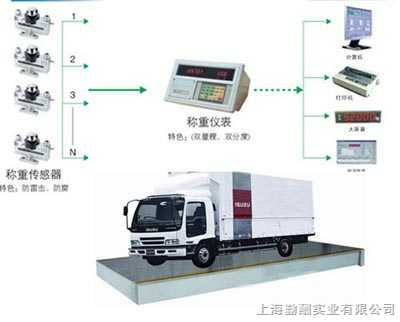 SCS-上海3*14米80噸數字電子汽車衡,3*16米100噸電子汽車衡