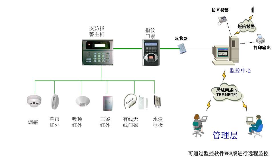安防監控系統